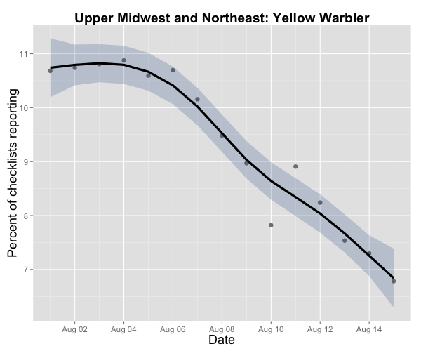 At the same time, Yellow Warblers -- generally quite early migrants -- are already past their peak!