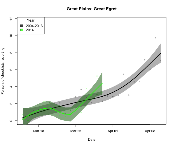 BIRDCAST.PLAINS_ARRIVE_2_greegr_2014_03-30_