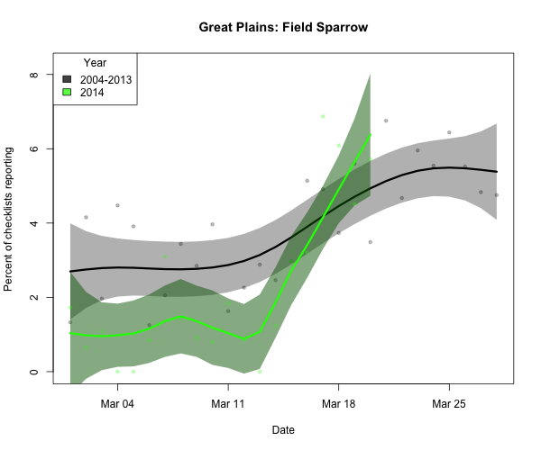 Field Sparrow made a similarly impressive jump this past week.