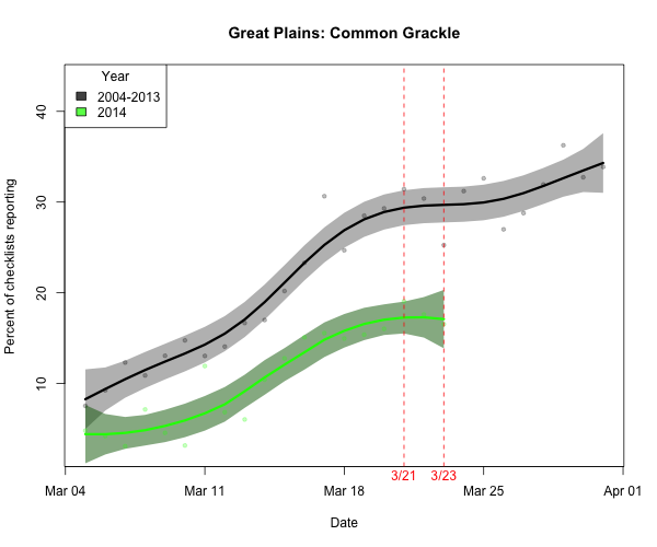 For example, Common Grackle appears to be lagging behind normal pace but didn't become more widespread in the region this weekend.