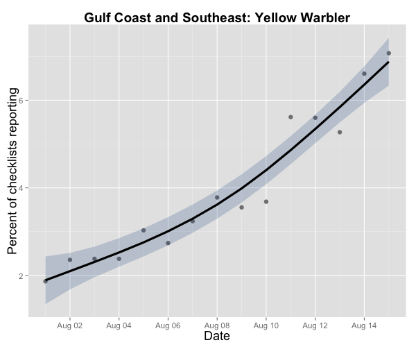 Well, all the Yellow Warblers leaving the north have to go somewhere -- and they will be showing up in the Southeast soon, en route to neotropical wintering grounds. eBird data from 2004-2013.