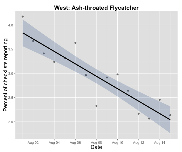 Alas, summer visitors like Ash-throated Flycatcher are trickling back to more southerly haunts. But look for this species to turn up in weird places (e.g., the Northeast) later in fall! eBird data from 2004-2013.
