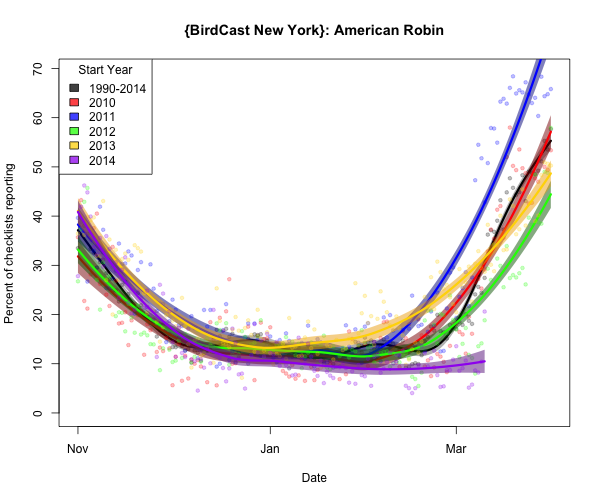 amerob_{BirdCast New York}_2015-03-11_