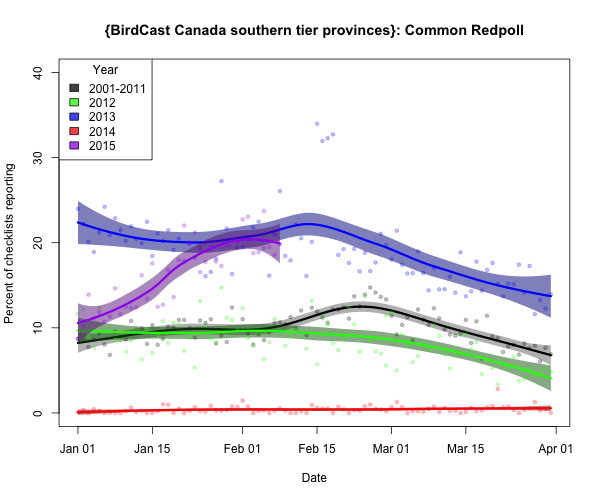 comred_{BirdCast Canada southern tier provinces}_2015-02-09_
