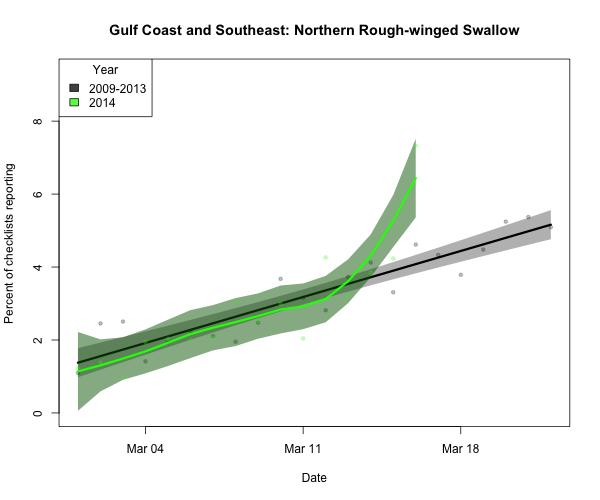 nrwswa_Gulf Coast and Southeast_2014_03_16