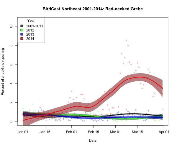 rengre_BirdCast Northeast 2001-2014_2015-01-05_
