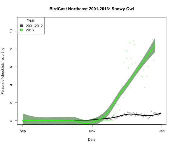 snoowl1_BirdCast Northeast 2001-2013_2014-12-27_