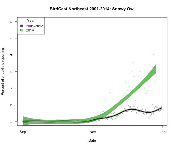 snoowl1_BirdCast Northeast 2001-2014_2014-12-27_