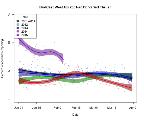 varthr_BirdCast West US 2001-2015_2015-02-06_